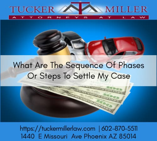 Graphic stating What Are The Sequence Of Phases Or Steps To Settle My Personal Injury Case